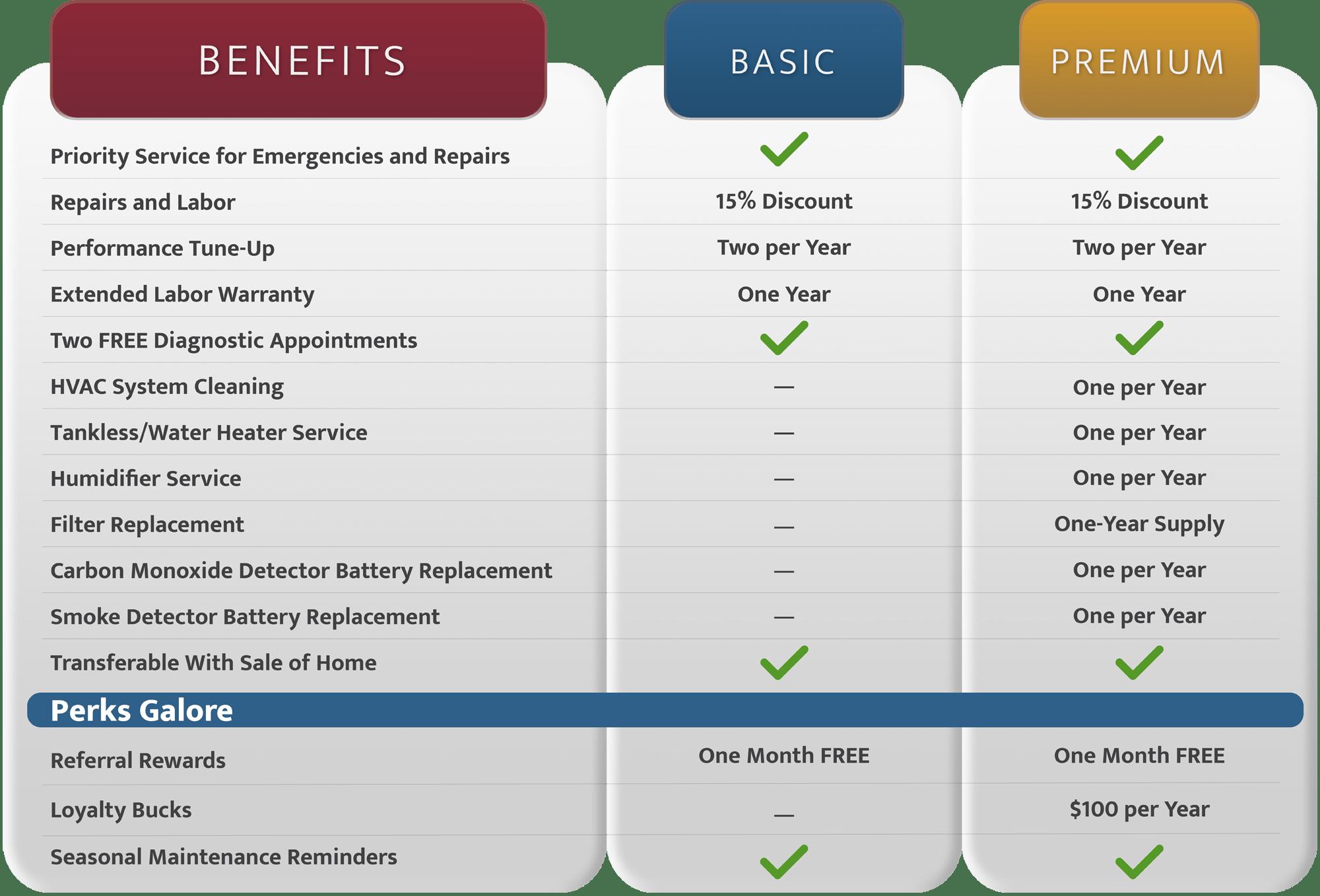 CVH-Maintenance-Chart